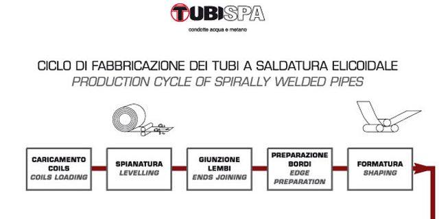 Ciclo di fabbricazione dei tubi