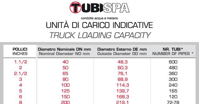 Truck loading capacity